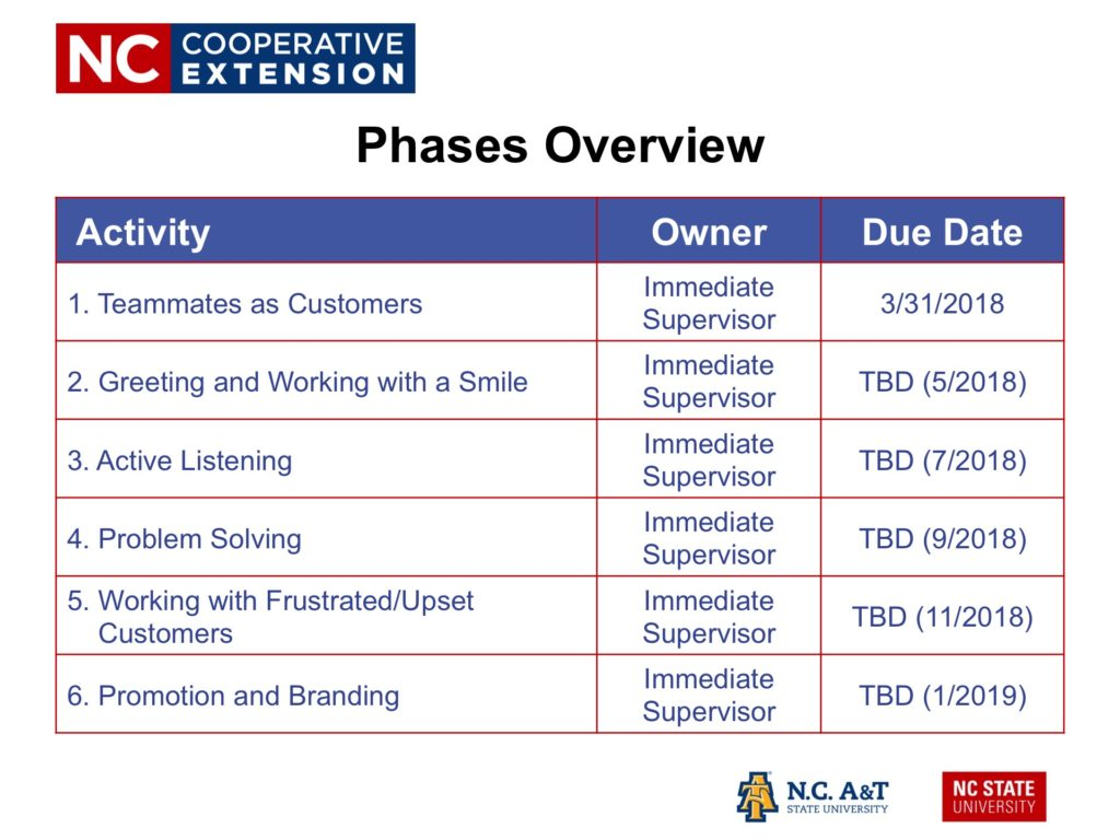 N.C. Cooperative Extension | Customer Experience Initiative Phases Overview