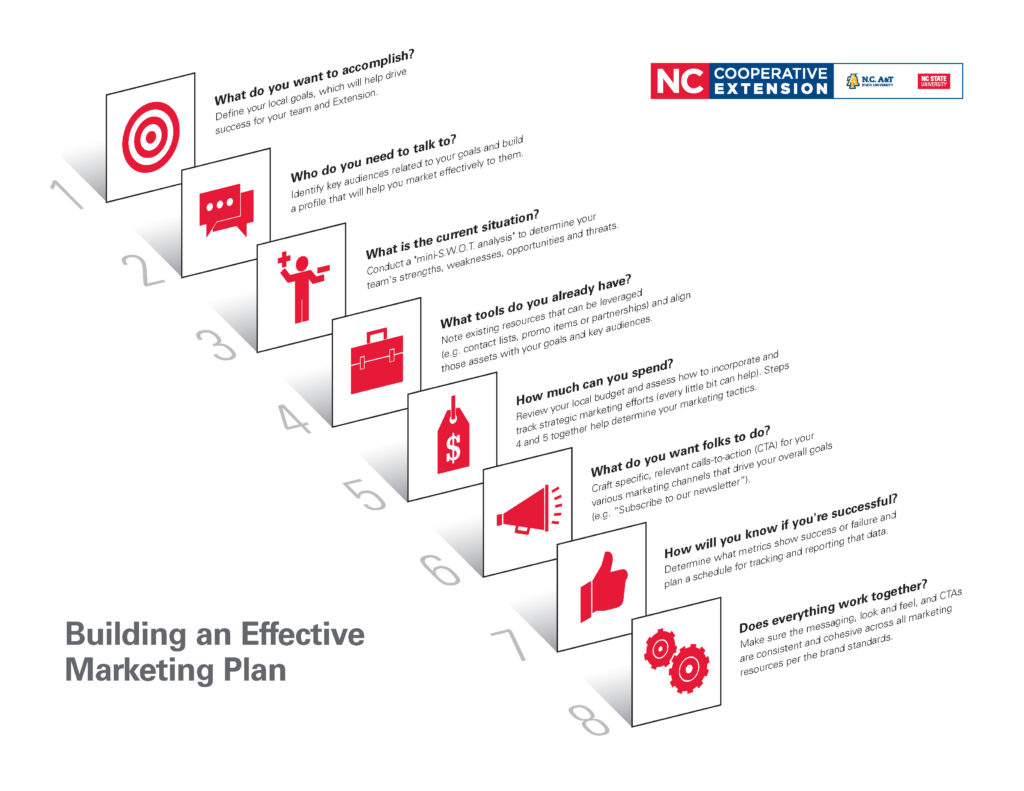 Building an Effective Marketing Plan_Overview Chart_N.C. Cooperative Extension