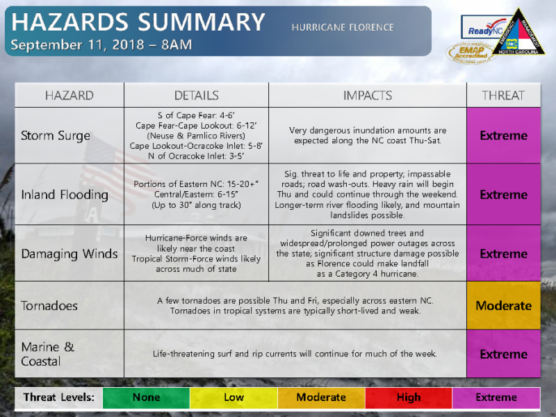 Hurricane Florence Hazards Summary Chart 9-11-18