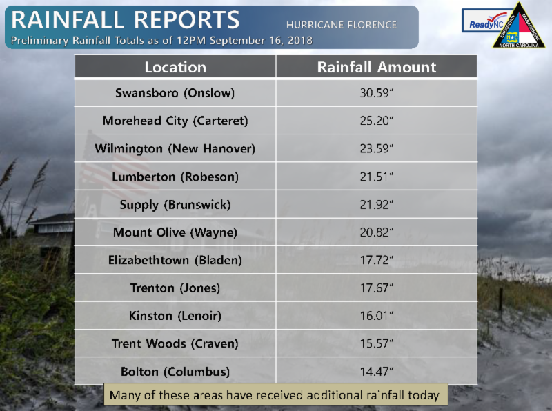 Rainfall totals from Hurricane Florence as of September 16, 2018